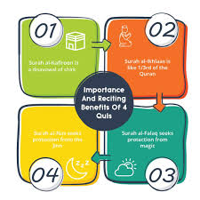 To repeat or utter aloud (something memorized or rehearsed), often before an audience. 4 Quls Importance And Reciting Benefits 4 Qul Char Qul Quran For Kids