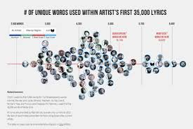 What Theyre Saying In Them Rap Songs A Visualization The