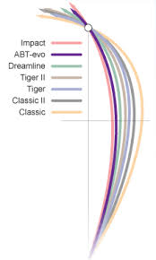 Taylor Vector Bowls Bias Chart Up To Date Henselite Bias Chart Henselite Bias Chart Tiger