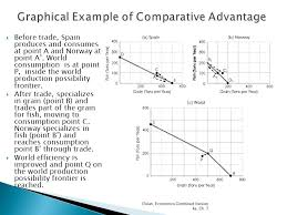 Sources of Comparative Advantage   tutor u Economics