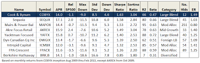 Archives For April 2013 Mutual Fund Observer