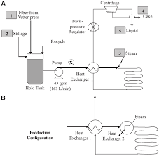 Heat Exchanger Flow Chart Process Flow Diagram A Process Configuration With Heat