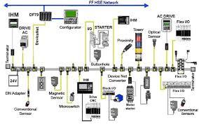 devicenet tutorial figura 1 2 exemplo de rede devicenet
