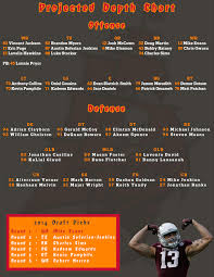 Buccaneers Depth Chart 2013 Nfl Worst To First Series 25 The Tampa Bay Buccaneers