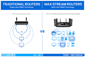 What Is A Wifi Router Or Wireless Router
