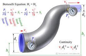 bernouli s equation requires velocity this is usually found using the continuity equation