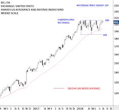 Index Fund Chart Ishares Dow Jones Us Aerospace Defense Index Fund Ita
