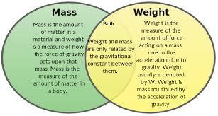 Venn Diagram Mass And Weight Weight Vs Mass Worksheet Sanfranciscolife