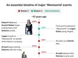 Chronology Of Revelation Chart Westworld Full Chronological Timeline Explained In One