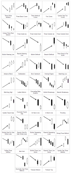 Candlestick Patterns Custom Advanced Candlestick Patterns Forex Advanced Candlestick Patterns