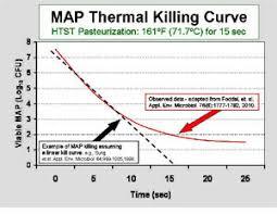 Milk Pasteurization Temperature Chart Resistance Johnes Information Center Uw Madison