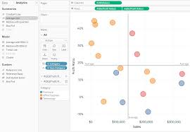 Tableau Bubble Chart 3 Ways To Make Stunning Scatter Plots In Tableau Playfair Data