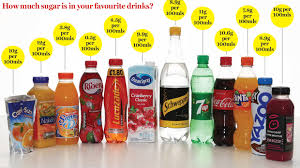 Sugar Content In Drinks Chart Uk Heres How Much Sugar Is In Your Favourite Drinks And The