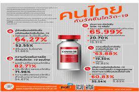 เปิดผลโพลวัคซีนโควิด-19 คนไทยส่วนใหญ่กังวลผลข้างเคียงจากการฉีด -  โพสต์ทูเดย์ สังคมทั่วไป