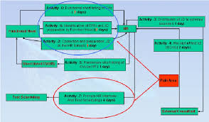 Activity Flow Diagram For The Existing Process Sourcing Of