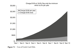 Minimum Credit Card Payment Cost Of Only Paying The Minimum On Your Credit Card