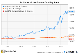 Ebay Stock Chart Forget Ebay Inc These 2 Stocks Are Better Buys The