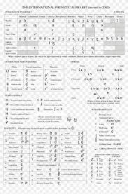 The International Phonetic Alphabets Chart Ipa Ipa Chart