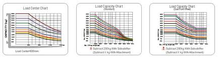 Forklift Capacity Chart Wide View Mast Electric Powered Forklift Electric Lift