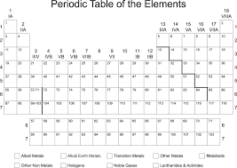 Blank Printable Periodic Table of Elements | igoscience.com