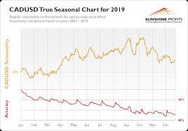 Canadian Dollar Seasonality So Much Better Sunshine Profits