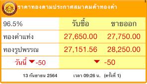 ราคาทอง'วันนี้ (13ก.ย.) ปรับตัวลง50บาท