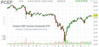 Invesco Cef Income Composite Portfolio Etf Mid Year