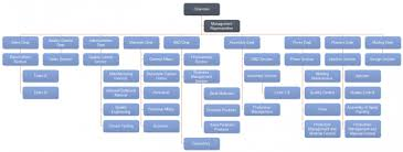 Specific Organizational Chart For Small Manufacturing