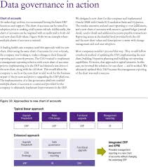 Data Governance Raci Chart The Best Of Data Governance Pdf