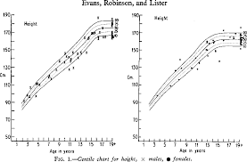 Bone Age Growth Chart Figure 1 From Growth And Bone Age Of Juvenile Diabetics
