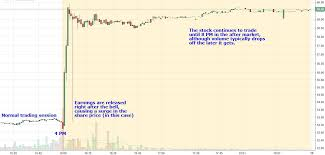After Hours Trading Charts How To Trade The After Market Movers