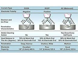 Arc Welding Stainless Steel Settings Image Titled Weld