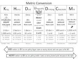 Conversion Chart Liquid Volume Liquid Volume Measurement Chart Unit Of Length Conversion