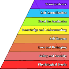Maslow Hierarchy Of Needs Abraham Maslows Expanded Hierarchy Of Needs Agile Mercurial