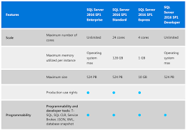 sql server 2016 editions comparison chart sql server 2016 standard edition now has many enterprise