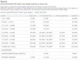 Iberia Oneworld Award Chart 5 Fun Ways To Redeem Iberia Avios 10xtravel