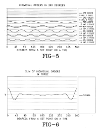 patent us20040093106 method for designing tire noise pitch patent drawing