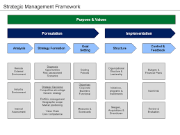 strategic planning frameworks creating strategy common approaches boundless management