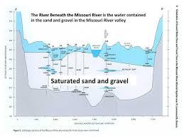 Missouri River Depth Chart The River Beneath The River