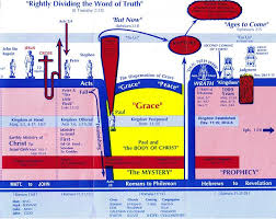 The 7 Dispensations Chart Dispensational Chart Clear Springs Bible Church
