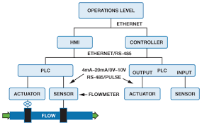 Electromagnetic Flow Meters Achieve High Accuracy In