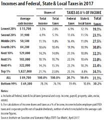 Who Pays Taxes In America In 2017 Itep