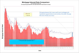 Bank Prime Rate Chart Mortgage Interest Rates Bank Prime Rate Average Historical