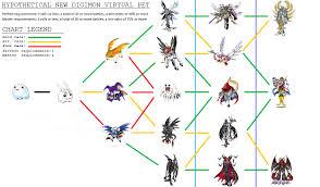 Wormmon Digivolution Chart All Digidestined Evolutions Chart