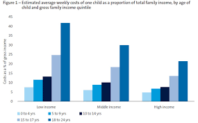 Cost Of Raising A Child Chart Cost Of Raising Children Jumps By More Than 50 Per Cent
