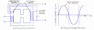 cvt constant voltage transformer working circuit diagram application constant voltage transformer cvt