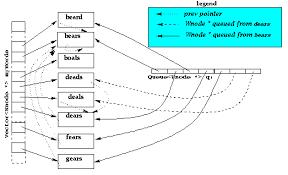 apcs word ladders