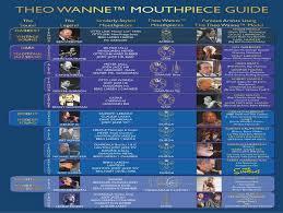 Theo Wanne Mouthpiece Models Theo Wanne Saxophone