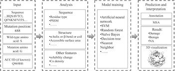 The Flowchart Of General Query Processes Of Sap Predictors