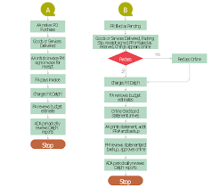 Sample Purchasing Process Flow Chart Procurement Process Mapping Purchase Process Flow Chart